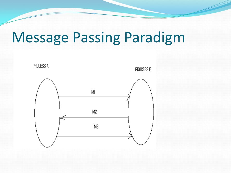 Message Passing Paradigm