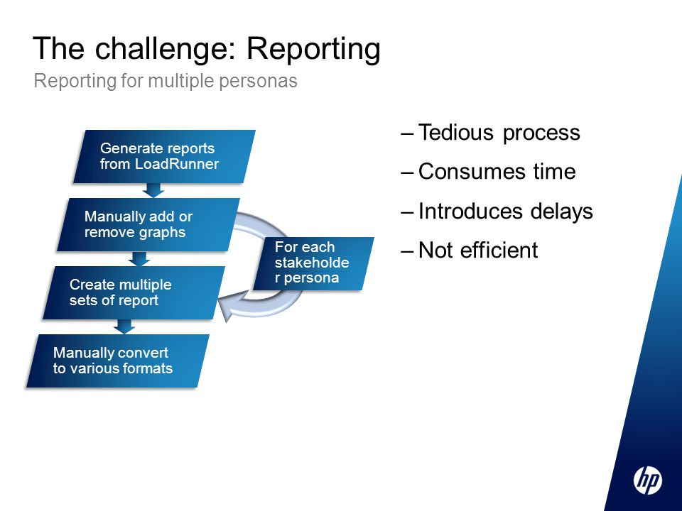 The challenge: Reporting