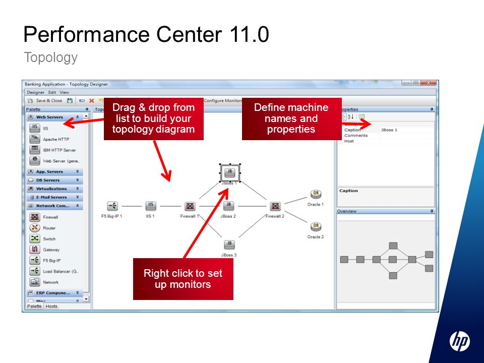 Performance Center 11.0 Topology