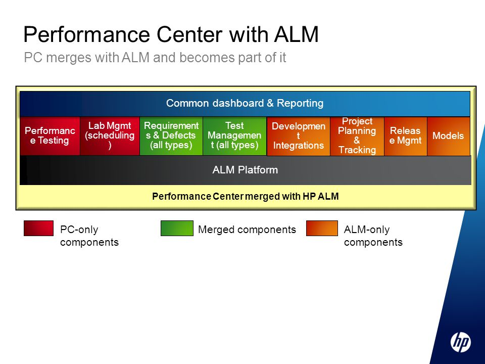 Performance Center with ALM