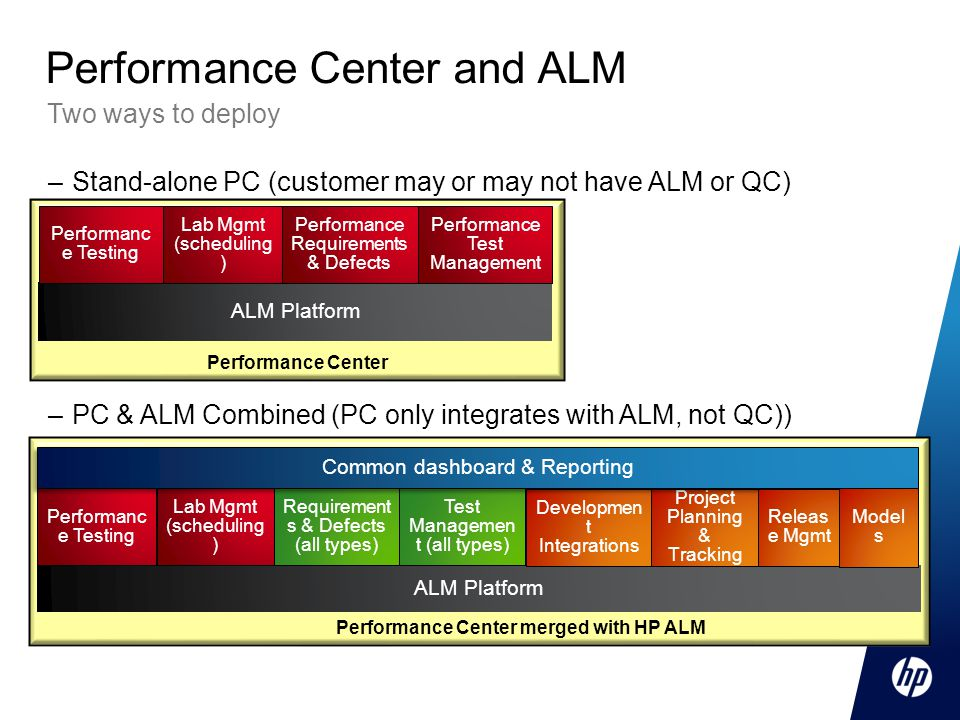 Performance Center and ALM