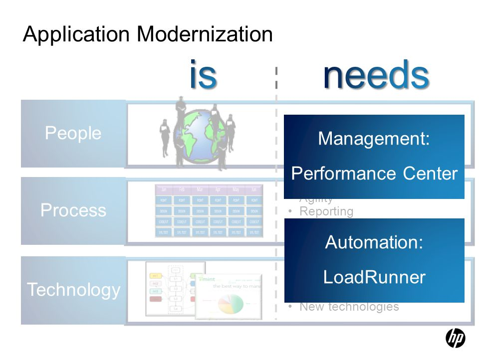 Application Modernization