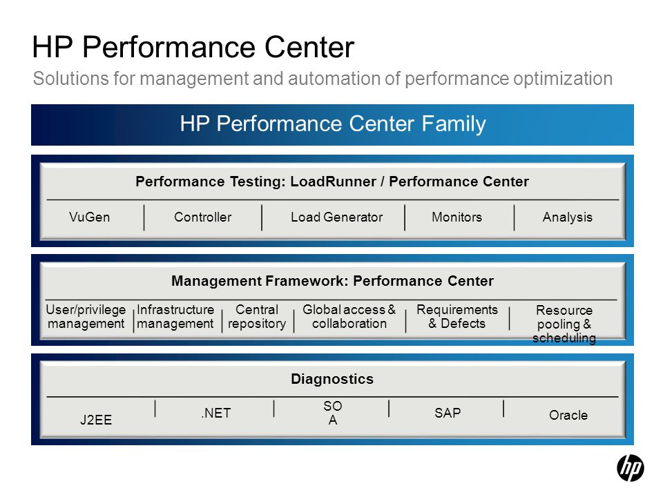 HP Performance Center HP Performance Center Family