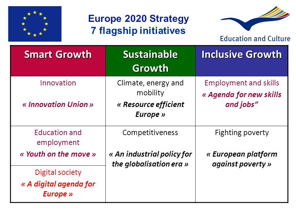 Smart Growth Sustainable Growth Inclusive Growth