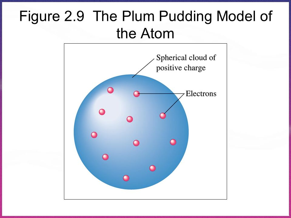 Figure 2.9 The Plum Pudding Model of the Atom