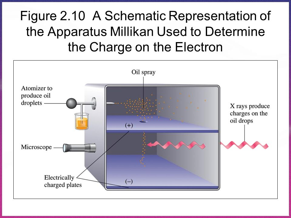Figure 2.10 A Schematic Representation of the Apparatus Millikan Used to Determine the Charge on the Electron
