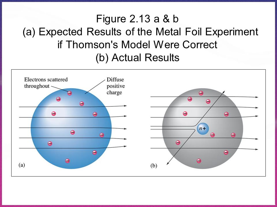 Figure 2.13 a & b (a) Expected Results of the Metal Foil Experiment if Thomson s Model Were Correct (b) Actual Results
