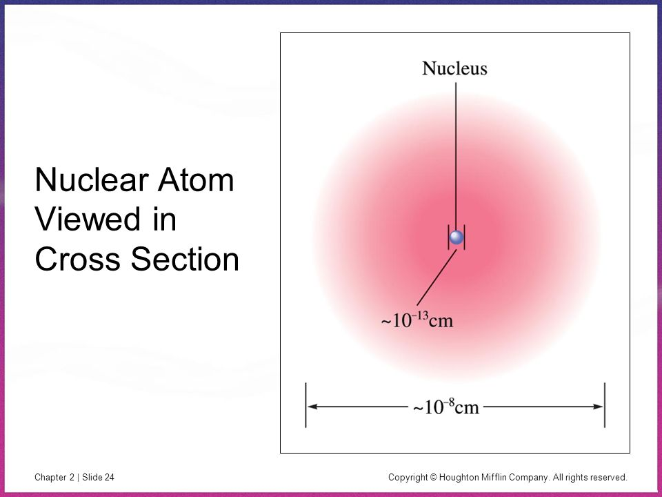 Nuclear Atom Viewed in Cross Section