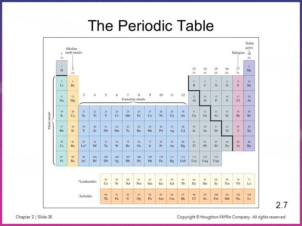 The Periodic Table 2.7 Copyright © Houghton Mifflin Company. All rights reserved.