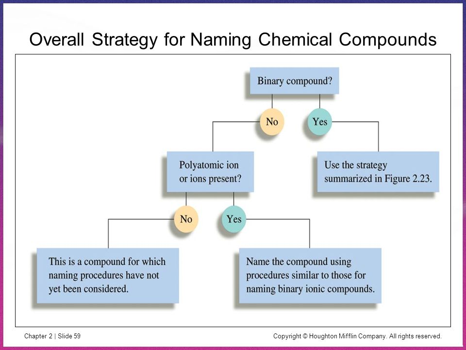 Overall Strategy for Naming Chemical Compounds