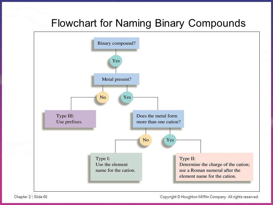 Flowchart for Naming Binary Compounds