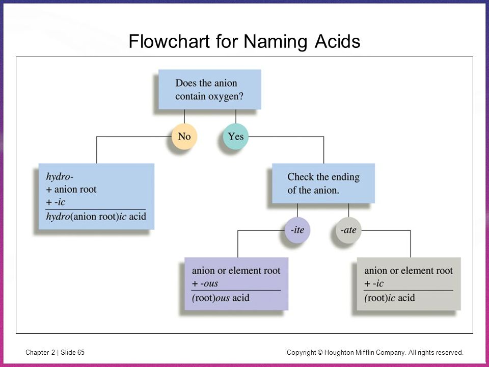 Flowchart for Naming Acids