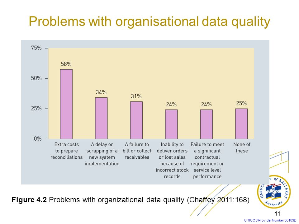 Problems with organisational data quality