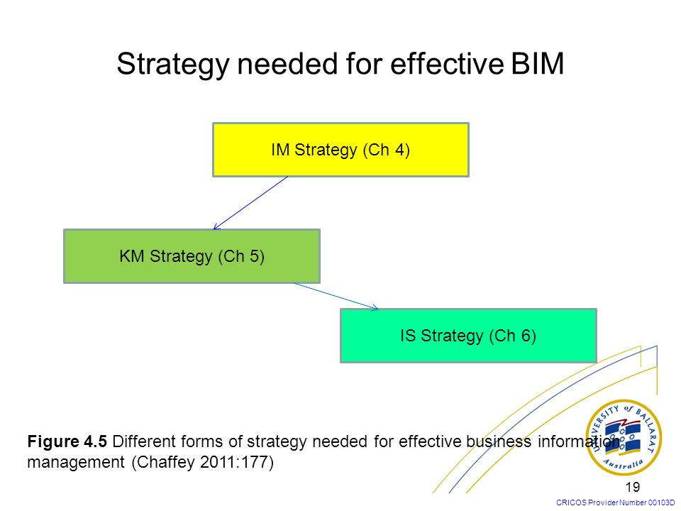 Strategy needed for effective BIM