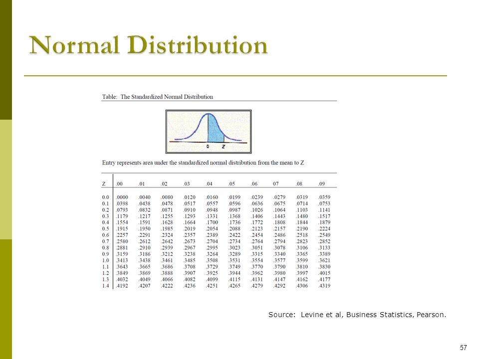 Normal Distribution Source: Levine et al, Business Statistics, Pearson. 57 57