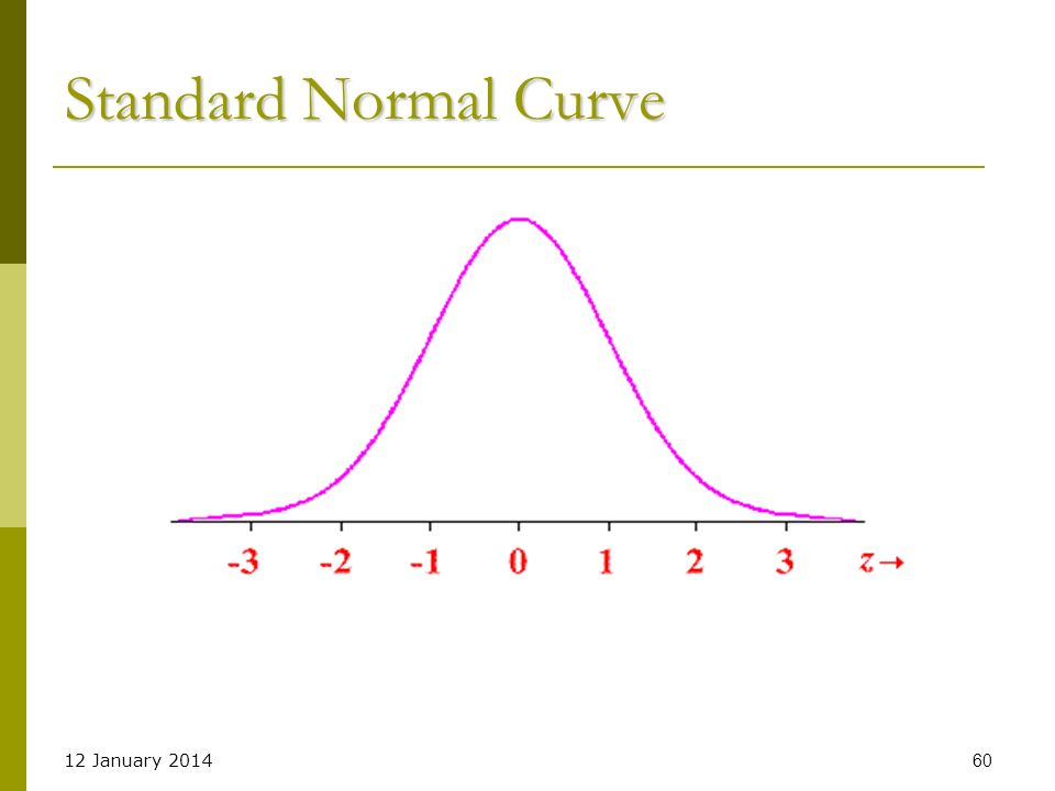 Standard Normal Curve 25 March 2017 60