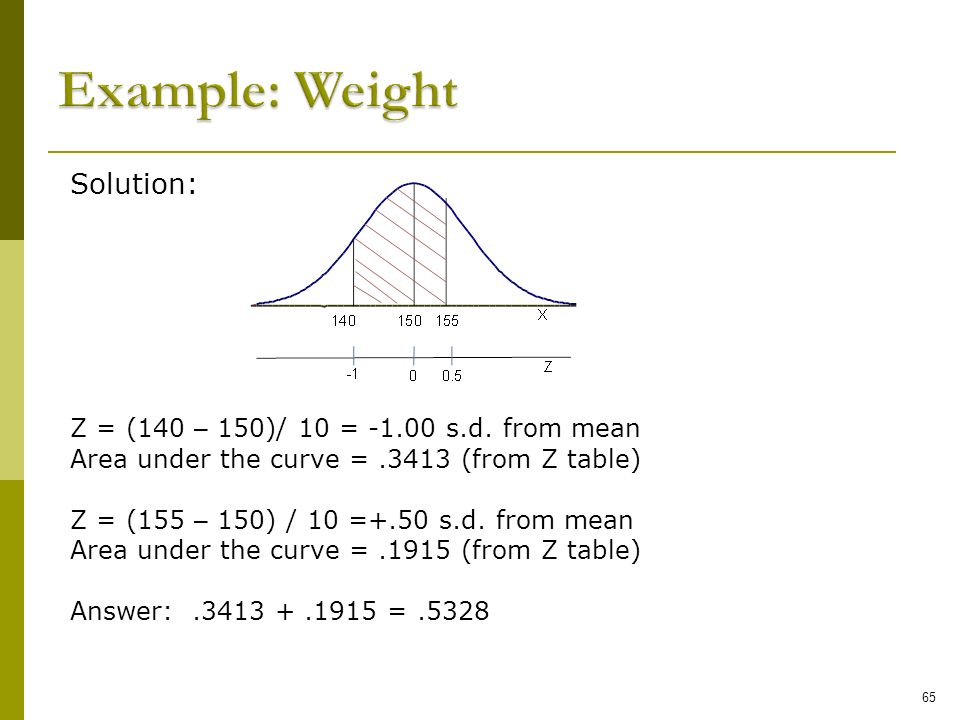 Example: Weight Solution: Z = (140 – 150)/ 10 = -1.00 s.d. from mean