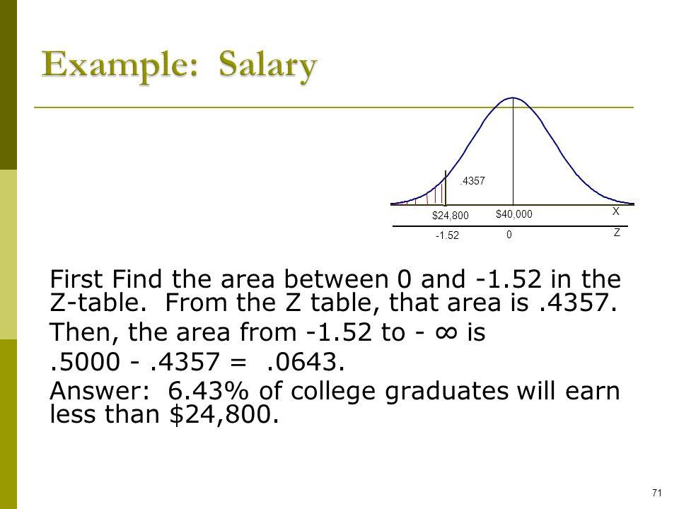 Example: Salary $24,800.