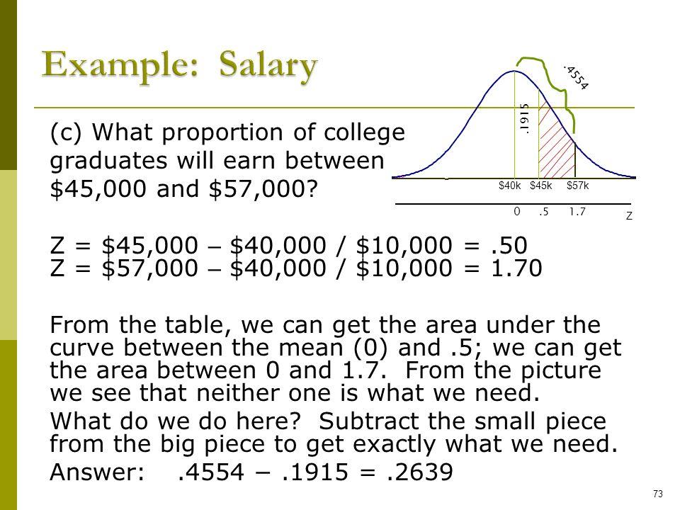 Example: Salary $40k. .4554. .1915.