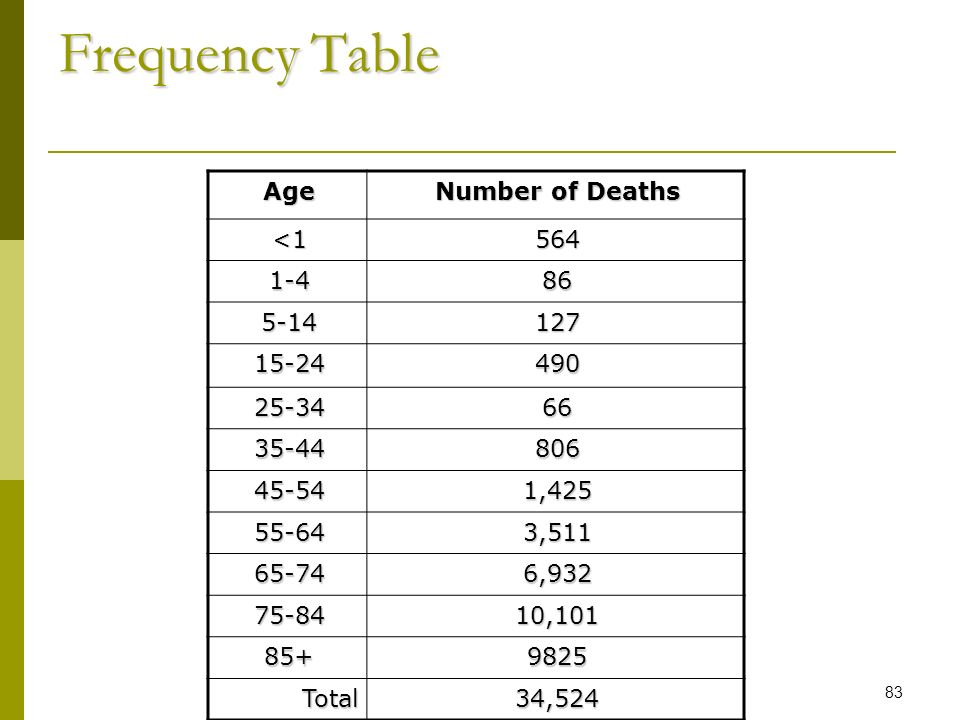 Frequency Table Age Number of Deaths <1 564 1-4 86 5-14 127 15-24