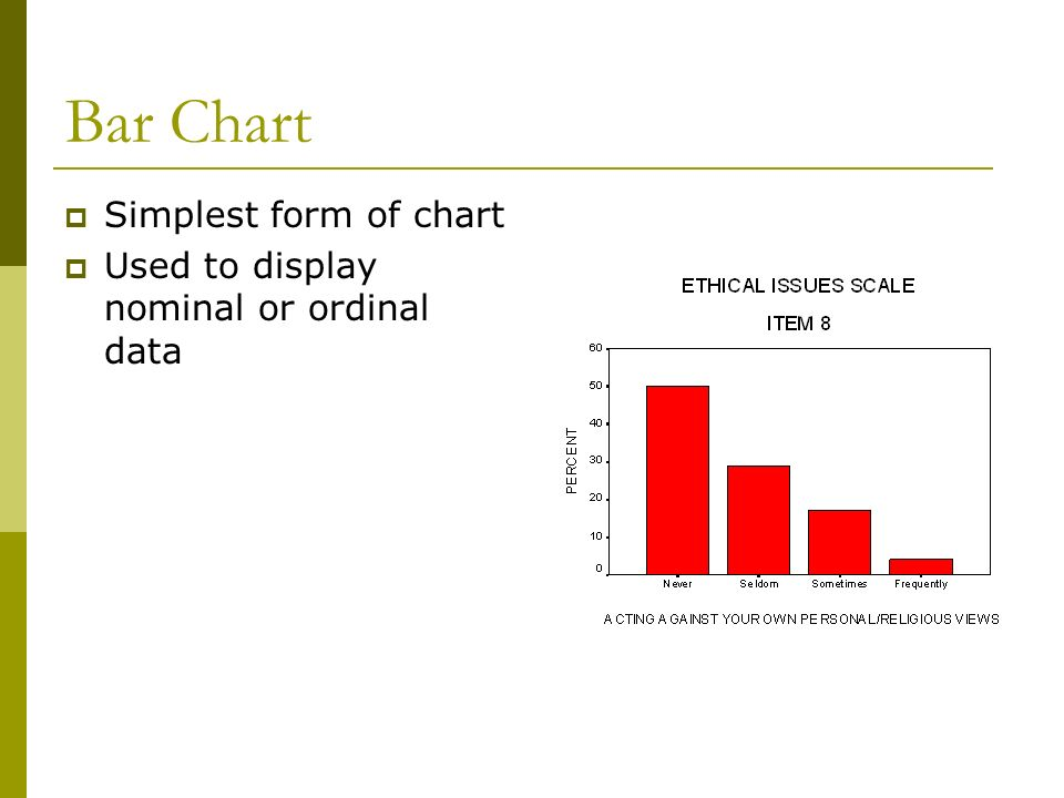 Bar Chart Simplest form of chart