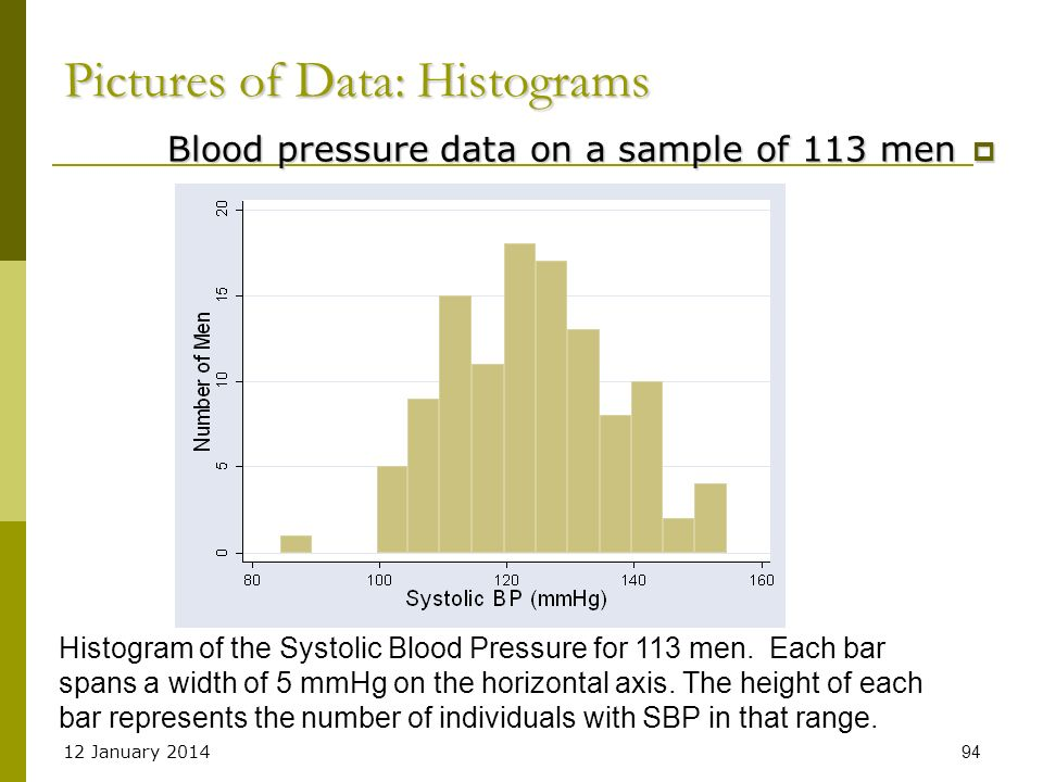 Pictures of Data: Histograms