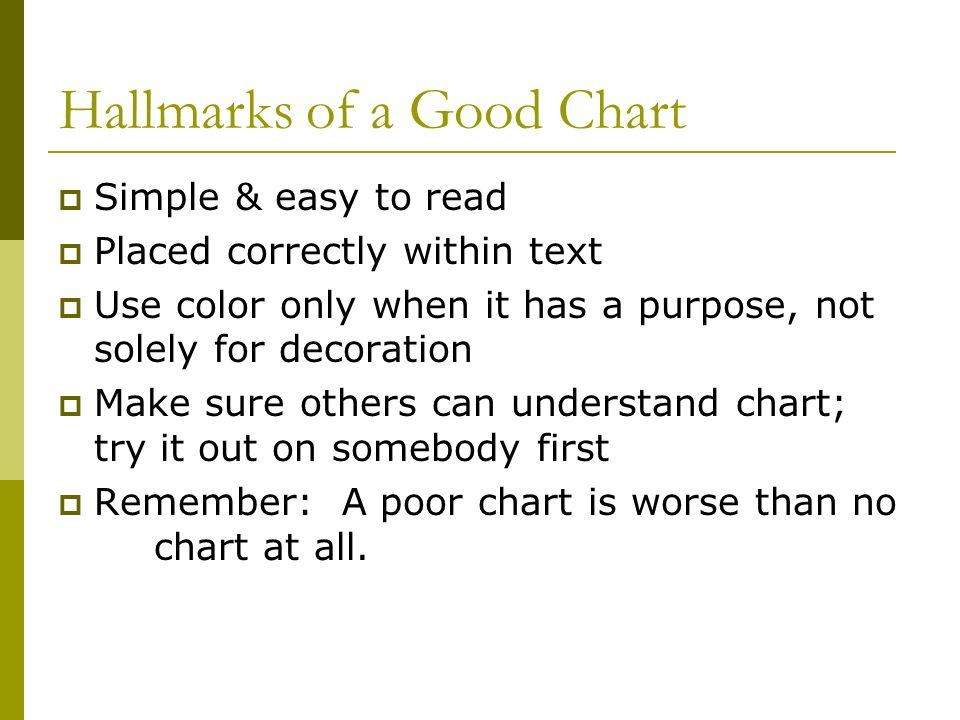 Hallmarks of a Good Chart