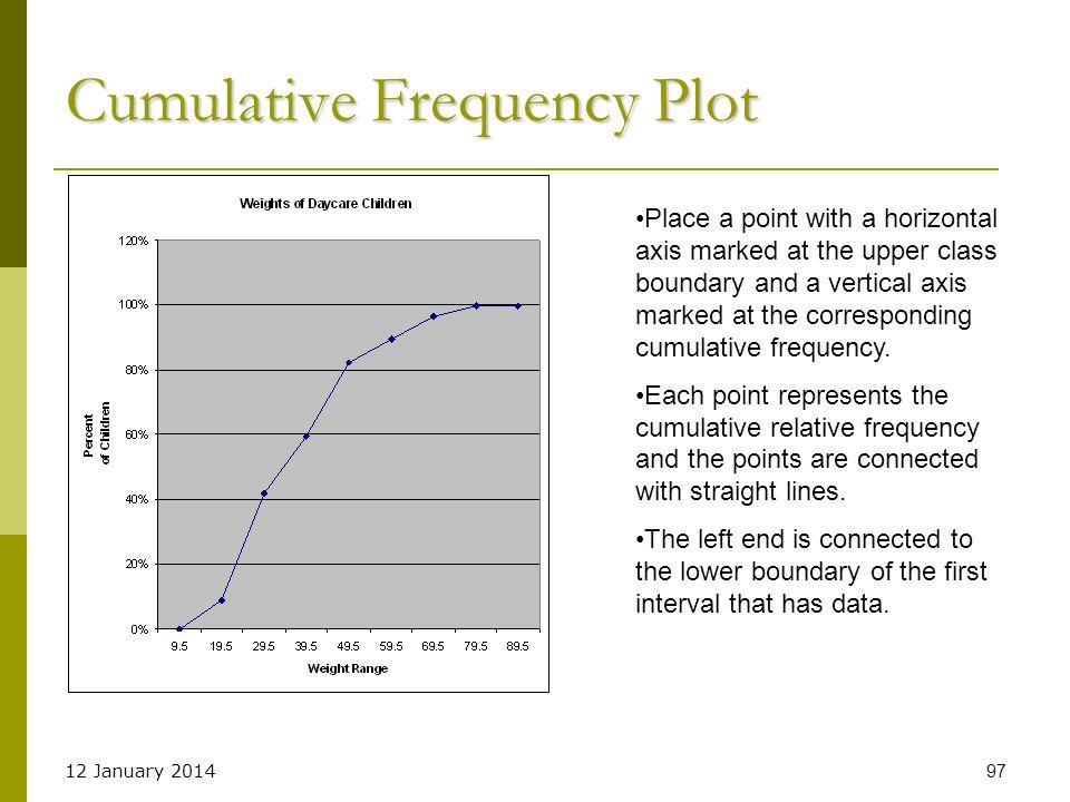 Cumulative Frequency Plot