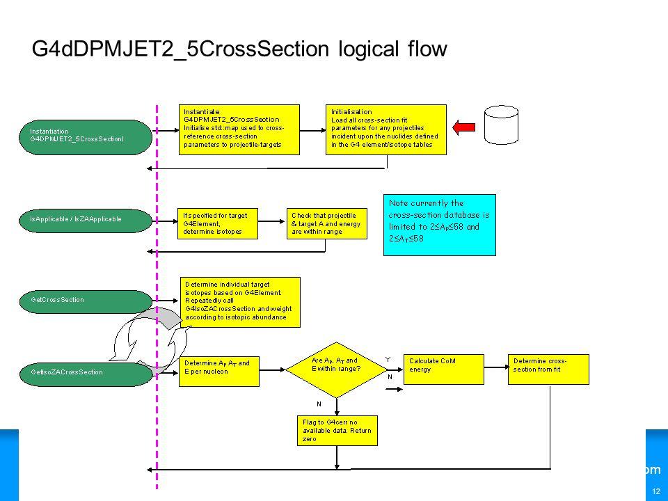 G4dDPMJET2_5CrossSection logical flow