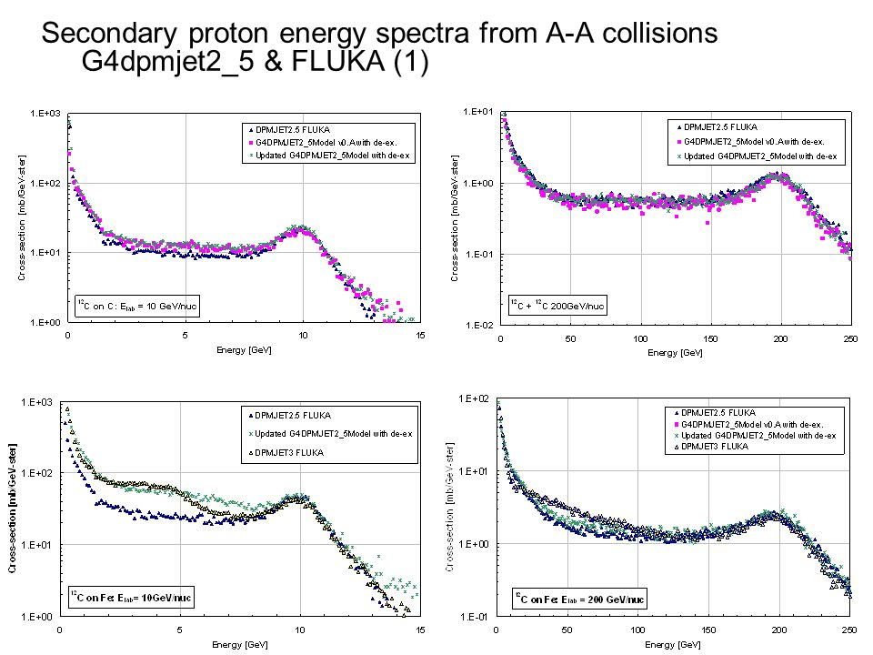 Secondary proton energy spectra from A-A collisions G4dpmjet2_5 & FLUKA (1)