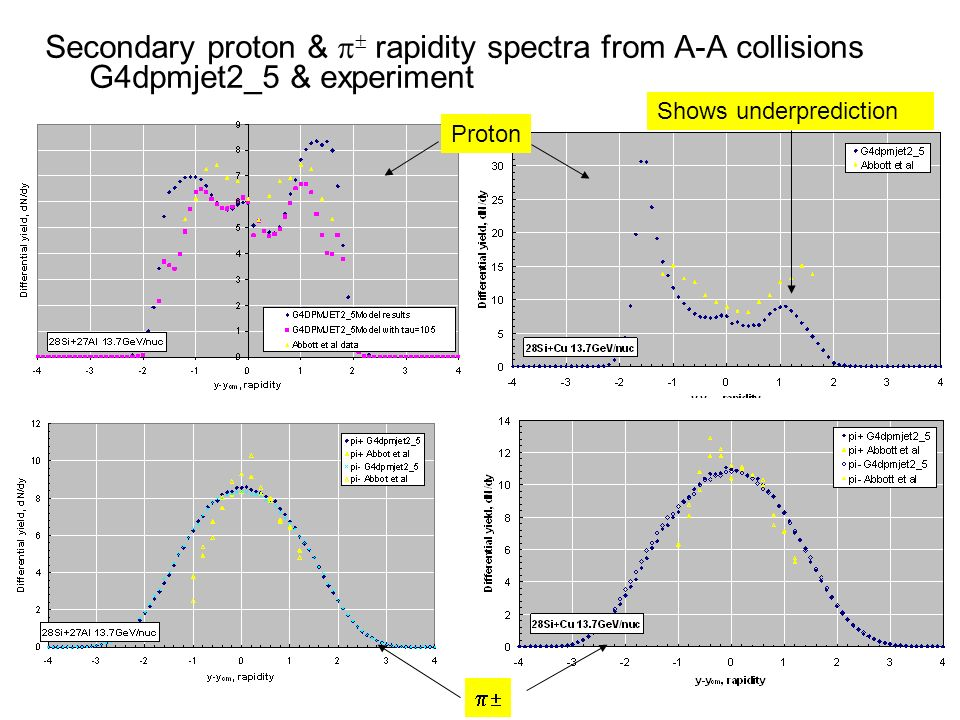 Secondary proton &  rapidity spectra from A-A collisions G4dpmjet2_5 & experiment