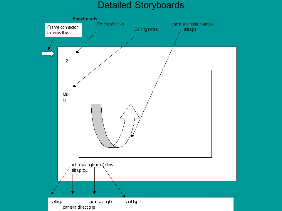 Detailed Storyboards Also consider performer space – X/Z axes
