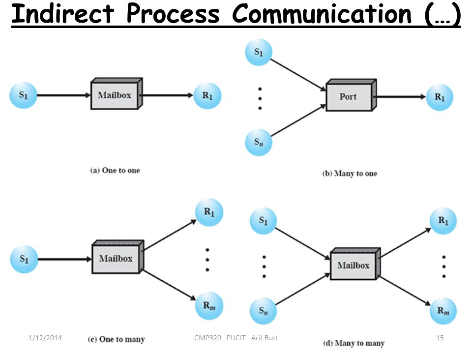 Indirect Process Communication (…)