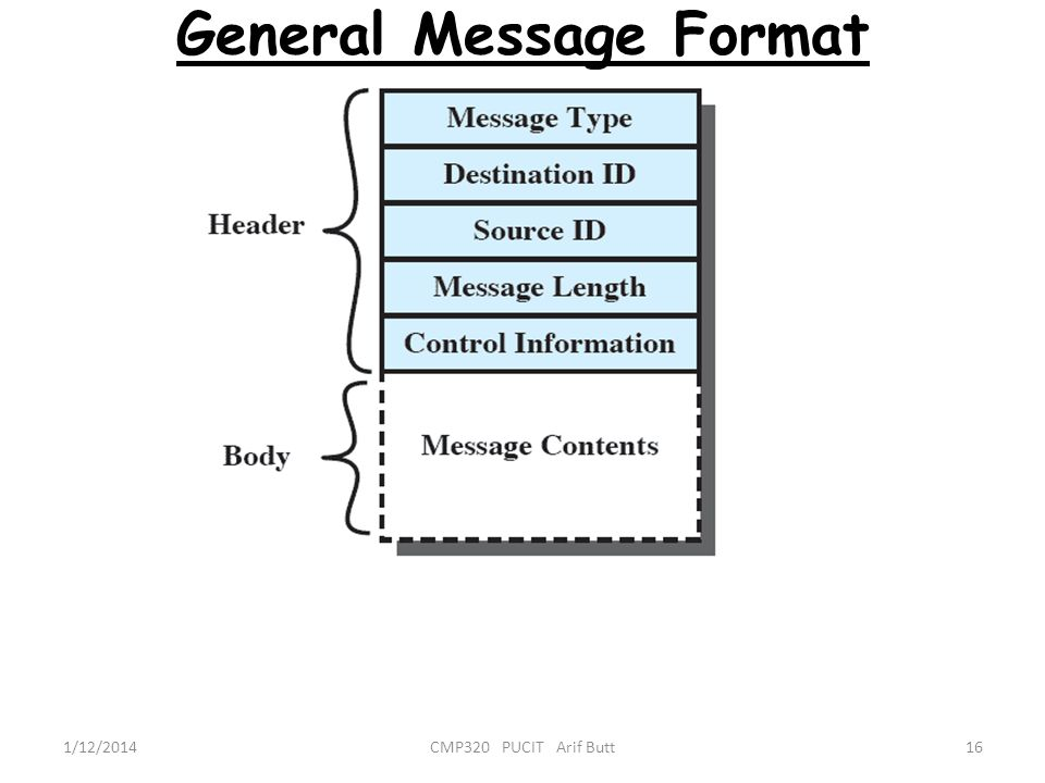 General Message Format