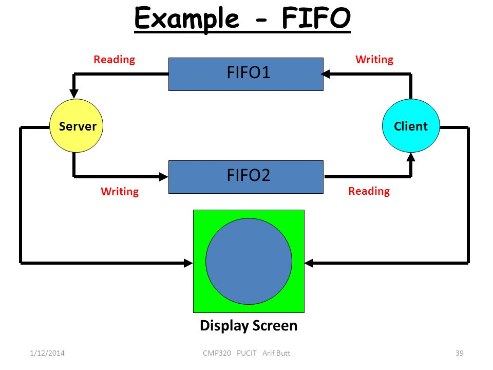 Example - FIFO FIFO1 FIFO2 Display Screen Server Client Reading