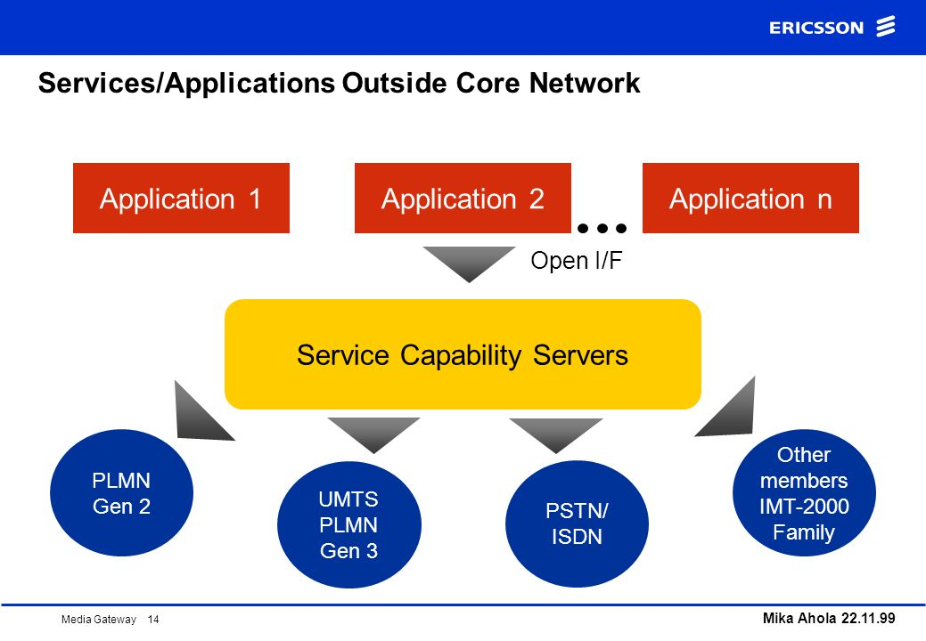 Services/Applications Outside Core Network
