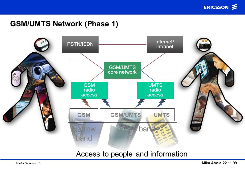 GSM/UMTS Network (Phase 1)