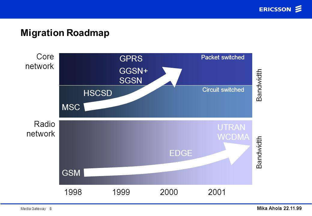 Migration Roadmap Core network GPRS GGSN+ SGSN HSCSD MSC Radio network