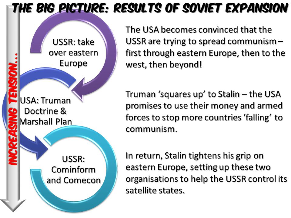 The Big picture: results of Soviet expansion
