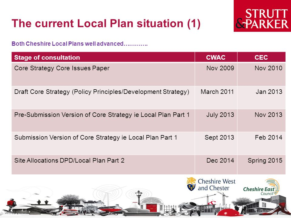 The current Local Plan situation (1)