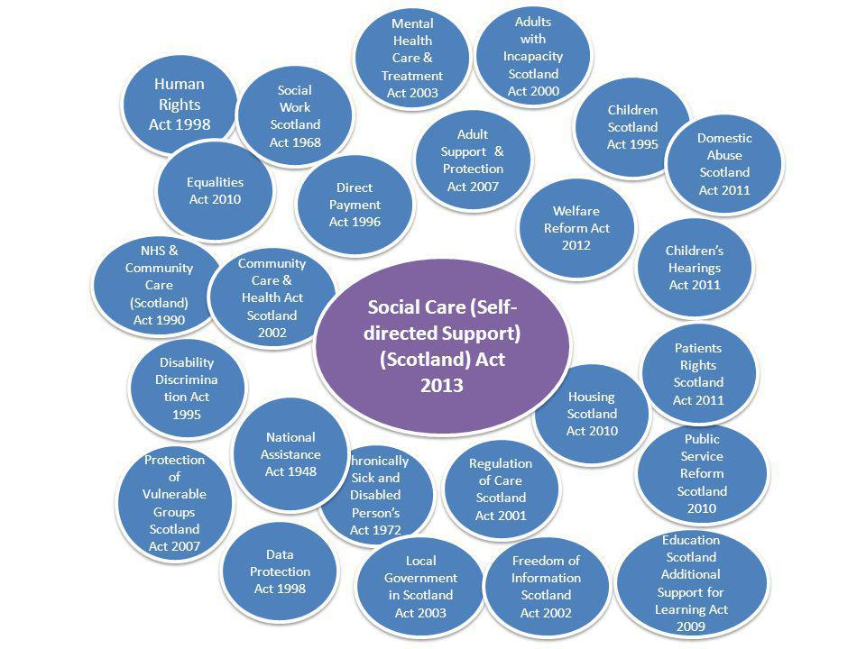 Social Care (Self-directed Support) (Scotland) Act 2013
