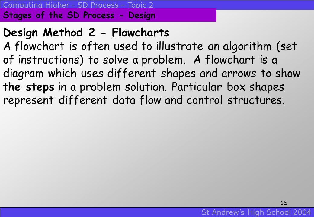 Design Method 2 - Flowcharts