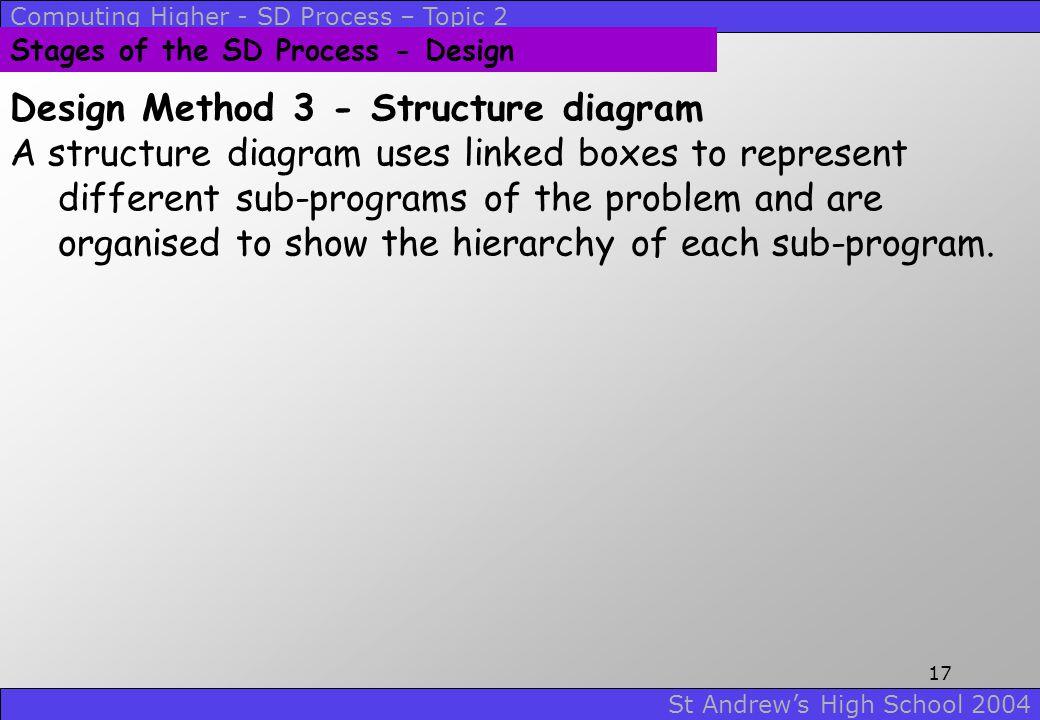 Design Method 3 - Structure diagram