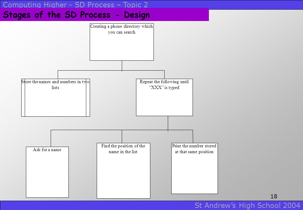 Stages of the SD Process - Design