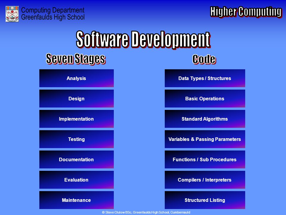 Index for Software Development
