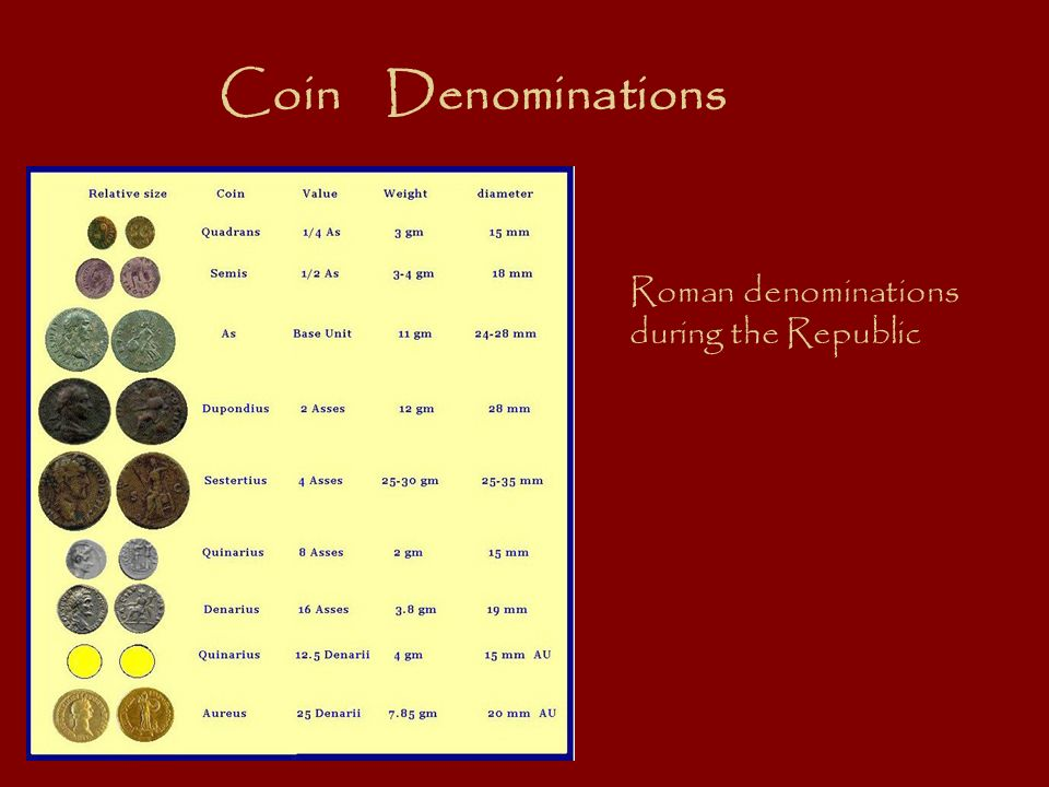 Coin Denominations Roman denominations during the Republic