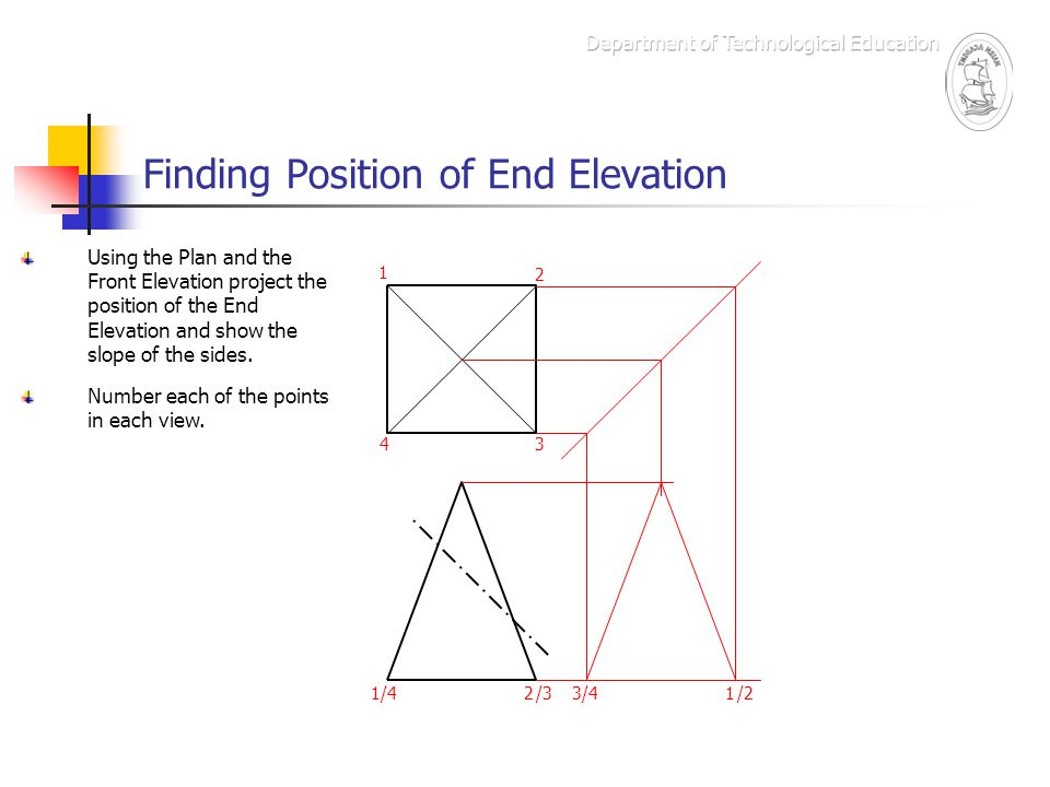Elevation End Elevation Plan : Graphic communication ppt video online download