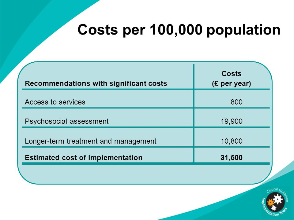 Costs per 100,000 population Recommendations with significant costs