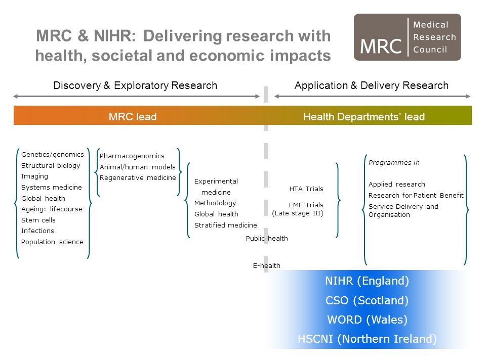 MRC & NIHR: Delivering research with health, societal and economic impacts