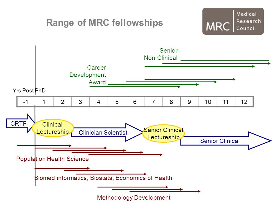 Range of MRC fellowships